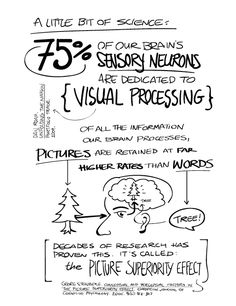 342 best visual thinking images in 2019 graphic design animation Bank Teller Resume Objective free ebook visual thinking sketch notes