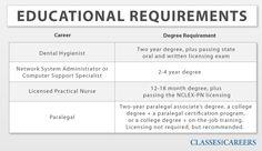 Education Requirements #education #requirement Education Requirements, Job Title, Accounting, Positivity, Optimism