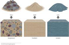 Oversikt over avsetningsbergartene konglomerat, sandstein og leirstein