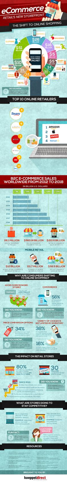 #eCommerce: Retails New Storefront, The Shift to Online Shopping #Infographic