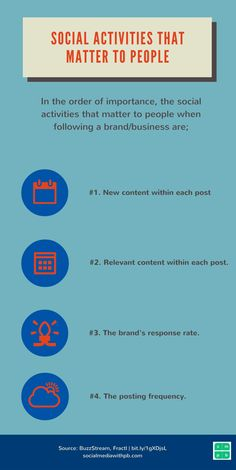 INFOGRAPHIC: In the order of importance, social activities that matter to people when following a brand/business. Via Social Media w/ Priyanka - Social Media and Content Marketing for your Biz + Blog.