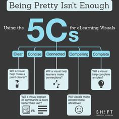 Usign the 5 Cs for eLearning Visuals Infographic - http://elearninginfographics.com/usign-5-cs-elearning-visuals-infographic/