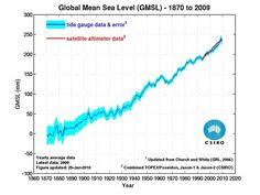 Sea level increased by about 240 mm (24 cm, or 9.4 inches) since 1870. Since 1993, sea level has increased by almost 60 mm (6 cm, or 2.4 inches) at a relatively constant rate of 3.2 mm/year, which is over 50% faster than the average rate of sea level rise over the 20th century.