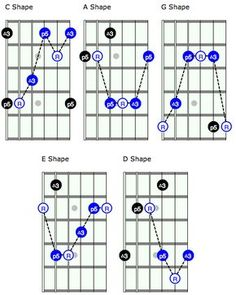 Unlock the Fretboard with the CAGED System. http://rockprodigy.com/blog/unlock-the-fretboard