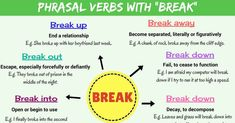 Learn common phrasal verbs with BREAK in English with Meaning and Examples. List of phrasal verbs with break. English Tips, English Class, English Grammar, English Language, Break Out Meaning, Learn English For Free, Improve Your English, Ending A Relationship, Tips