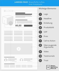 Die wichtigsten Elemente für eine erfolgreiche Landingpage. #landingpage Online Business, Marketing, Psychology, Knowledge, Tips