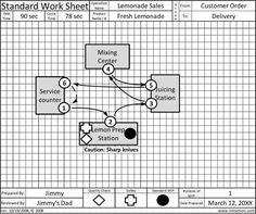 Standard Work Combination Sheet Example Lean