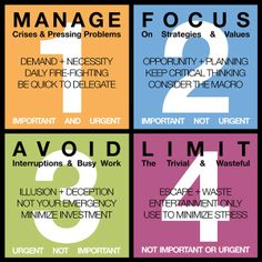"Stephen Covey's Four Quadrants (Variation) - Principles of Effective Time Management - ""The Tyranny of the Urgent: All activities exist on a continuum that can be measured in two dimensions; Importance and Urgency. If we can effectively categorize problems into one of the following four quadrants, prioritizing and managing those activities can be made significantly easier."""