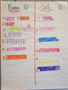 You tube link too--Take a handful of cubes, pair them up, draw on graph paper. Cut out and whole class sort. Any discoveries about the numbers? Math Resources, Math Activities, Math Strategies, Second Grade Math, Grade 2, Teaching Math, Kindergarten Math, Teaching Ideas, Math Genius