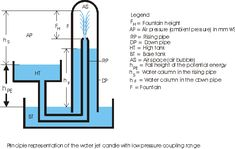 Water jet candle with low pressure coupling range