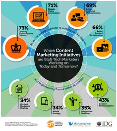 Which Content Marketing Initiatives Are B2B Tech Marketers Working On?