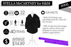 Juicy Facts That Designer Collaboration Superfans Will Love #refinery29  http://www.refinery29.com/2014/11/77347/hm-collaborations-infographic#slide2  This collection was full of Stella McCartney's signature style — bring on the trousers!