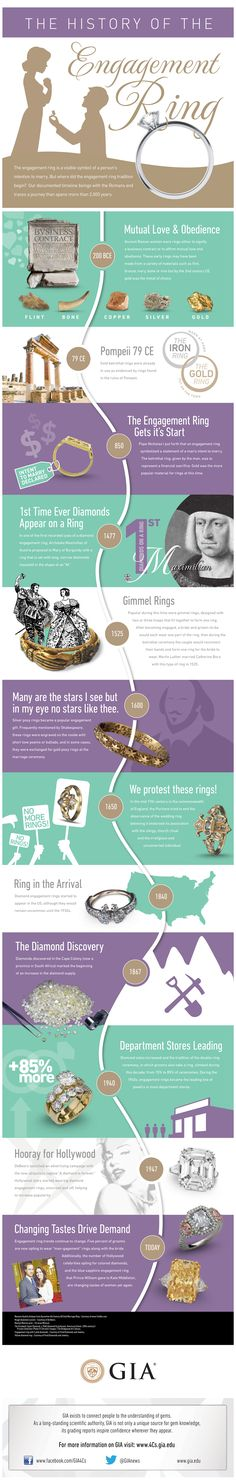 The History of the Engagement Ring.