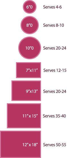 Usa esta tabla para ver exactamente cuánto pastel necesitas para una fiesta… | 46 Innovadores trucos para hornear que todos necesitan conocer