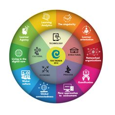 Education's Ten Trends 2014 (interactive-click for more info an resources)