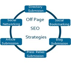 Off Page Optimization is a Search engine optimization method, which is done external to the website to get the best positions for particular set of keywords and attract more visitors. Link building methods can be any like directory submission , article distribution, Blogging, press release submissions, Forum posting , manual link building, link exchanges, Social bookmarking submission ,social media optimization and many more.