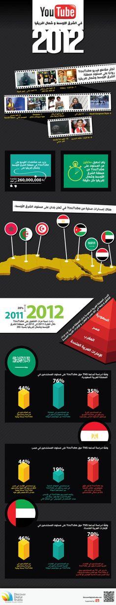 انفوغراف: مرات التشغيل على اليوتيوب زادت بنسبة 28 % خلال الفترة 2011-2012 في منطقة الشرق الاوسط وشمال افريقيا