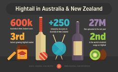 Hightail in Australia and New Zealand