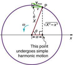 Simple Harmonic Motion and Uniform Circular Motion