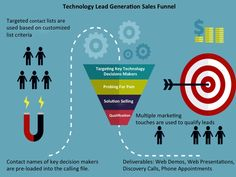 Technology Sales Leads IT Sales Leads Technology Lead Generation Strategic Sales and Marketing, Inc - business ideas entrepreneur Self Business, Start Up Business, Business Tips, Online Business, Online Jobs For Teens, Online Jobs From Home, Tips Online, Sales And Marketing, Email Marketing