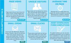 29 Essential #Content Marketing Metrics [infographic]   DR4WARD