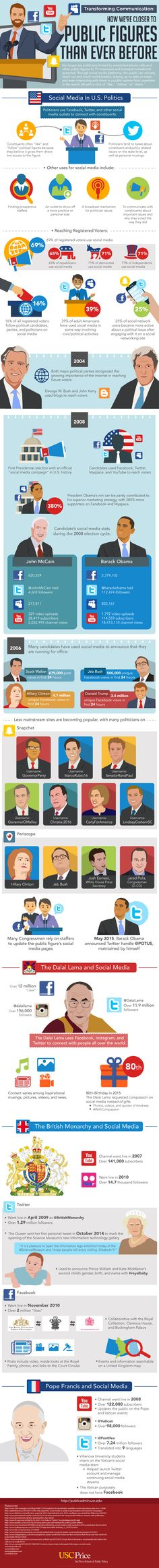 How We're Closer to Public Figures Than Even Before #Infographic #Politics #SocialMedia