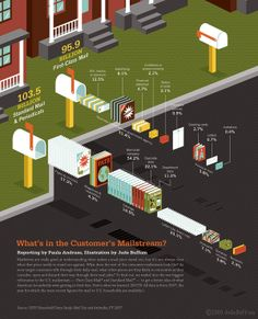 What's in the Customer's Mailstream? by Jude Buffum, via Behance