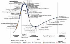 3D Printing Hits the Peak of the Gartner Hype Cycle for Emerging Technologies - Shapeways Blog on 3D Printing News & Innovation