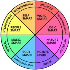 Theory of Multiple Intelligences graph  conclusion of MI library project