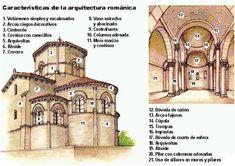 Características de una iglesia románica