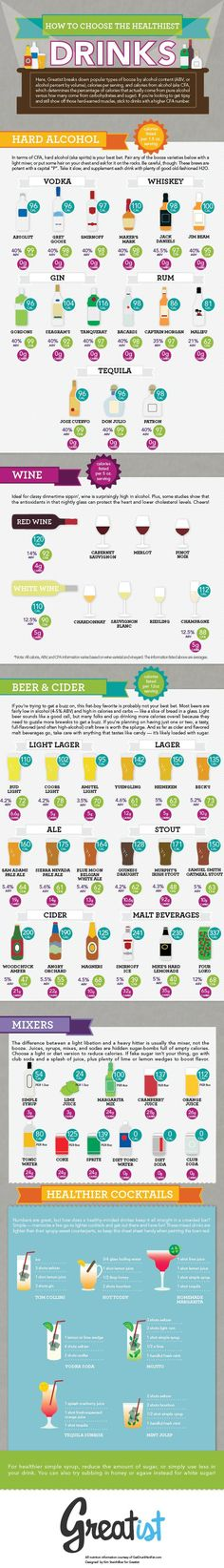 How to choose the healthiest #beer, #wine and #cocktail! via @Greatist