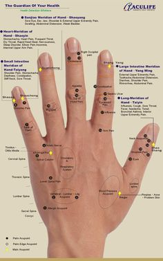 Site includes various hand reflexology maps.