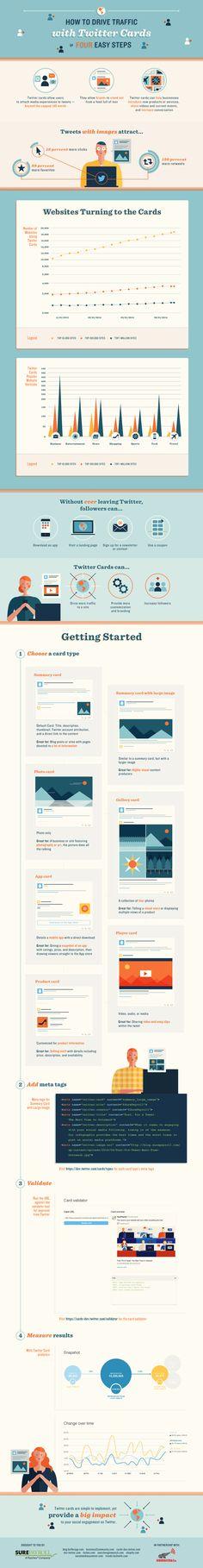 Hola: Una infografía sobre cómo usar Twitter Cards para aumentar el tráfico. Un saludo
