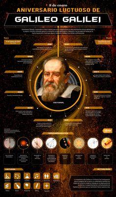 La vida en 12 datos de Galileo Galilei
