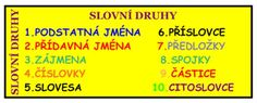 SLOVNÍ DRUHY-teorie i procvičování Periodic Table, Education, Learning, Periotic Table, Periodic Table Chart, Educational Illustrations, Onderwijs, Teaching, Studying