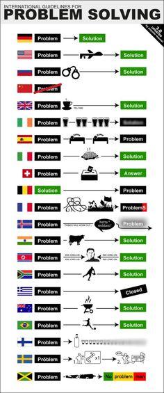 International Guidelines For Problem Solving