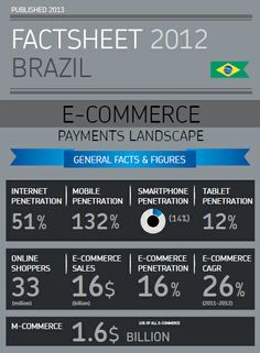 Cross-Border eCommerce in Brazil.  Download the whole infographic for facts & figures, preferred payment methods, and trends.