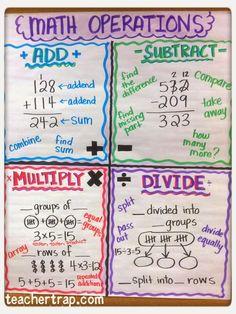 Math Anchor Chart: Basic Operations