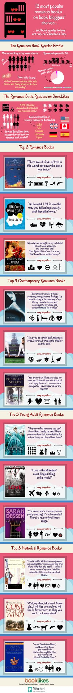 ♥ Top 12 Romance Books On Book Bloggers' Shelves - BookLikes