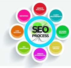 Digital Marketing Lahore is a Company providing SEO Services In Lahore. We are Best SEO Company in Pakistan. We are providing Social Media Services and ROI focused SEO Services. Marketing Relacional, Marketing En Internet, Whatsapp Marketing, Digital Marketing Services, Online Marketing, Marketing Companies, Content Marketing, Marketing Tactics, Influencer Marketing