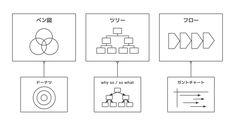 """【図解フレームワーク9】  20冊以上の""""図解本""""から抽出。そこから目的別に整理整頓した結果、この9つ(+3)に落ち着きました。  1. マトリックス 2. マッピング 3. グラフ 4. ベン(ドーナツ) 5. ギブテイク 6. ツリー(why so / so what) 7. ピラミッド 8. フロー(ガントチャート) 9. サイクル Diagram"""