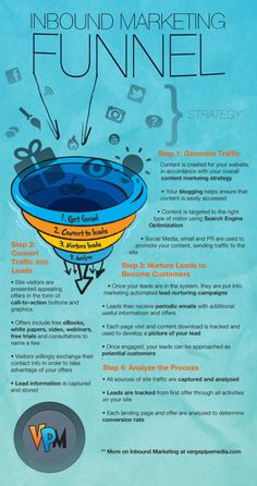 Sales Funnel, Inbound Marketing Style | Visual.ly #InboundMarketing Funnel  - https://www.udemy.com/inbound-marketing/?couponCode=pinterestoff