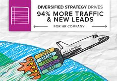 Why diversify content? Success story - 94% more organic traffic & new leads