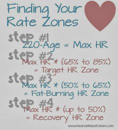 Clean Eat Education :: Optimal Heart Rate Zones - He and She Eat Clean: A Guide to Eating Clean... Married!