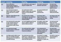 Commom European Framework of Reference for Languages