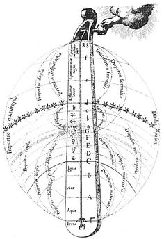 Pythagorean Theory of Music and Color - discusses the 'music of the spheres'. Pythagorus's lyra diagraming the interval proportions of the diatonic scale is discussed at http://www.mlahanas.de/Greeks/SchoolAthens2.htm.