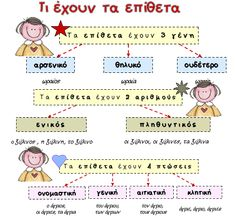 Learn Greek, Greek Language, Summer School, Kids Education, Speech Therapy, Classroom Decor, Elementary Schools, Grammar, Back To School
