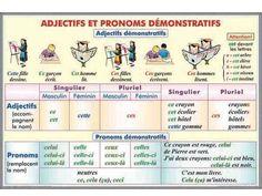 démonstratifs : adjectifs et pronoms