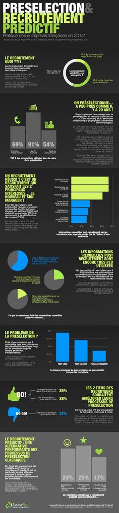 AssessFirst présente en une infographie les résultats de son enquête sur la présélection et le recrutement prédictif en France.