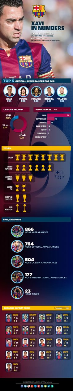 Infographic: Xavi Hernández, by the numbers. Figures are provisional, pending the matches versus Deportivo, Athletic Club and Juventus. #6raciesXavi | FC Barcelona